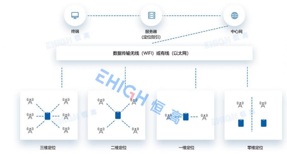 化工厂室内定位系统方案.jpg