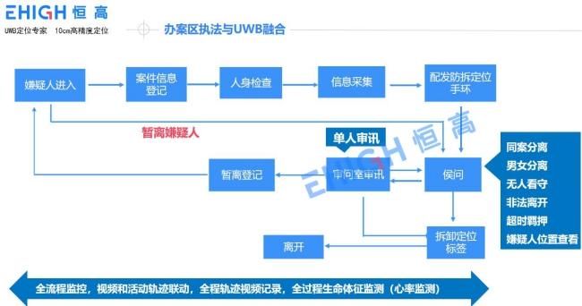 办案区执法与UWB融合.jpg