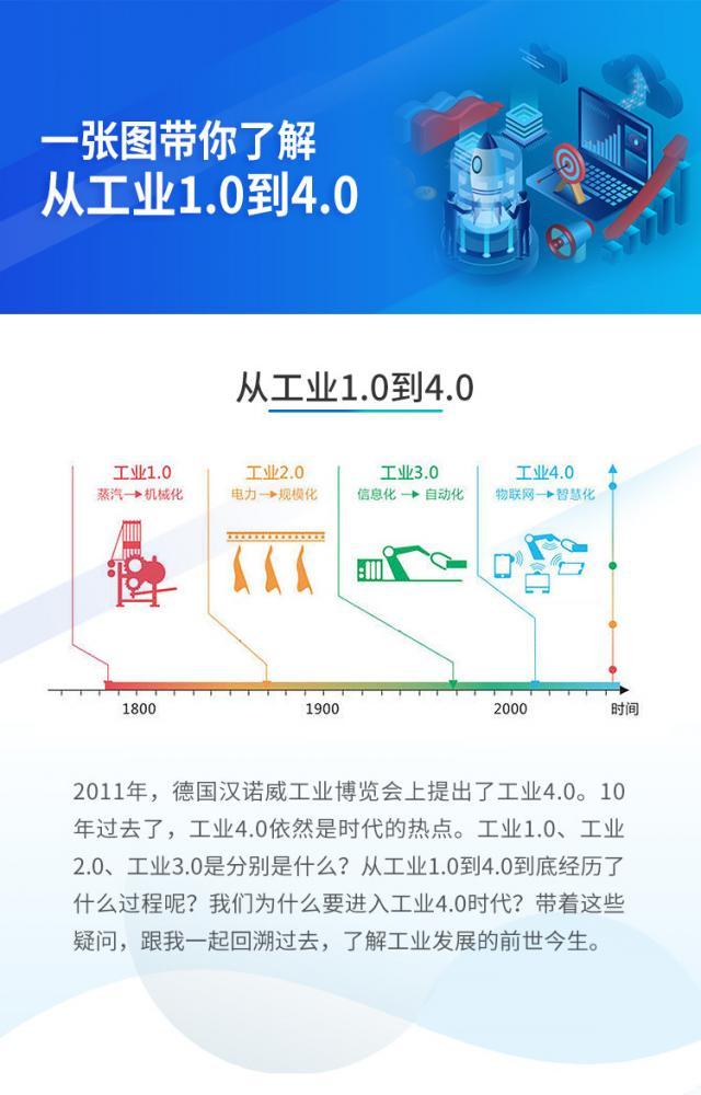 一张图带你了解从工业1.0到4.0