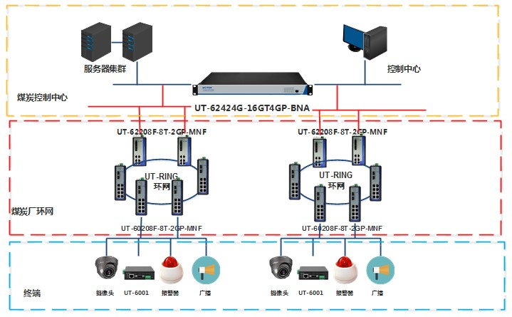 煤炭监控系统网络解决方案