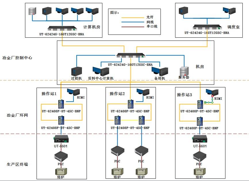 冶金自动化系统网络解决方案