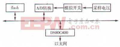 DS80C400在远程数据采集系统中的应用