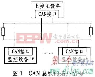 基于MSP430系列单片机的CAN总线接口转换卡设计