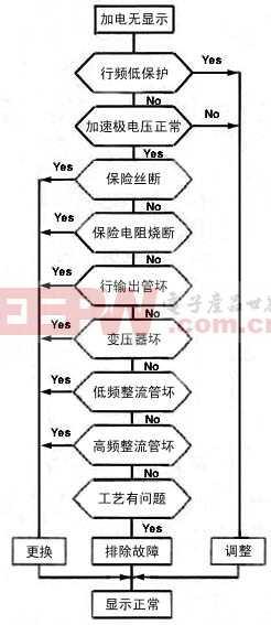 显示器的维修流程框图