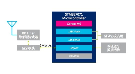 基于STM32F071的蓝牙4.jpg