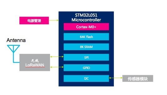 基于STM32L051的物联网无线通讯解决方案.jpg