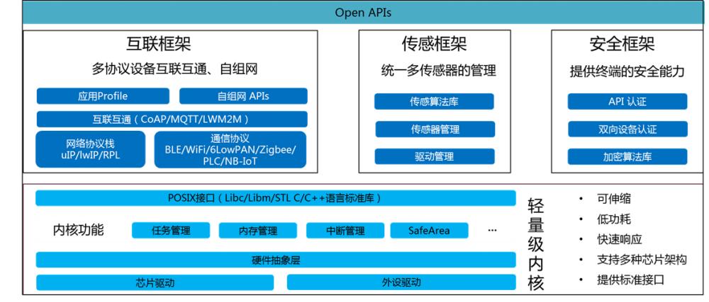 HuaweiLiteOS物联网操作系统框图.png