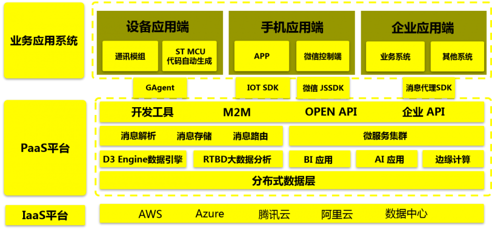机智云物联网开发和云服务平台框图.png