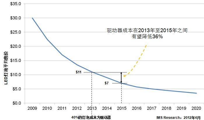 LED灯未来五年的价格趋势预测