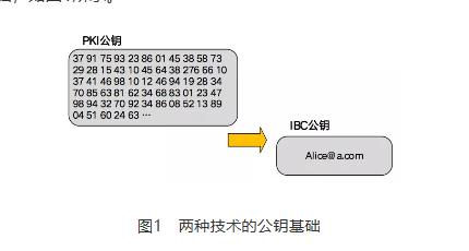 基于商密SM9算法的物联网安全平台设计与应用