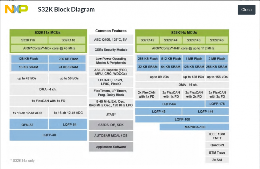 S32K:用于汽车通用和高可靠性工业的可扩展微控制器