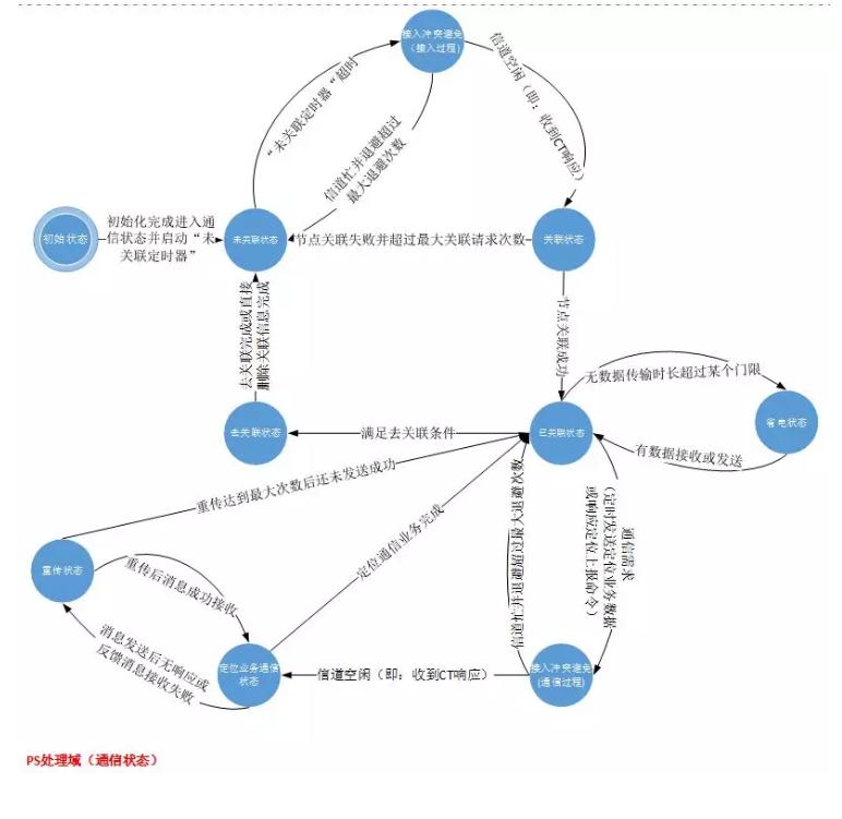 【编程之美】用C语言实现状态机(实用)