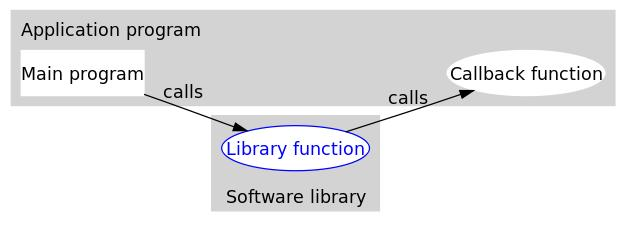 C语言回调函数详解