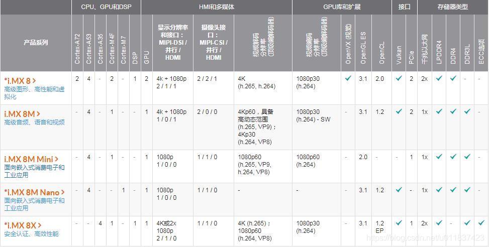 NXP IMX8系列应用处理器介绍