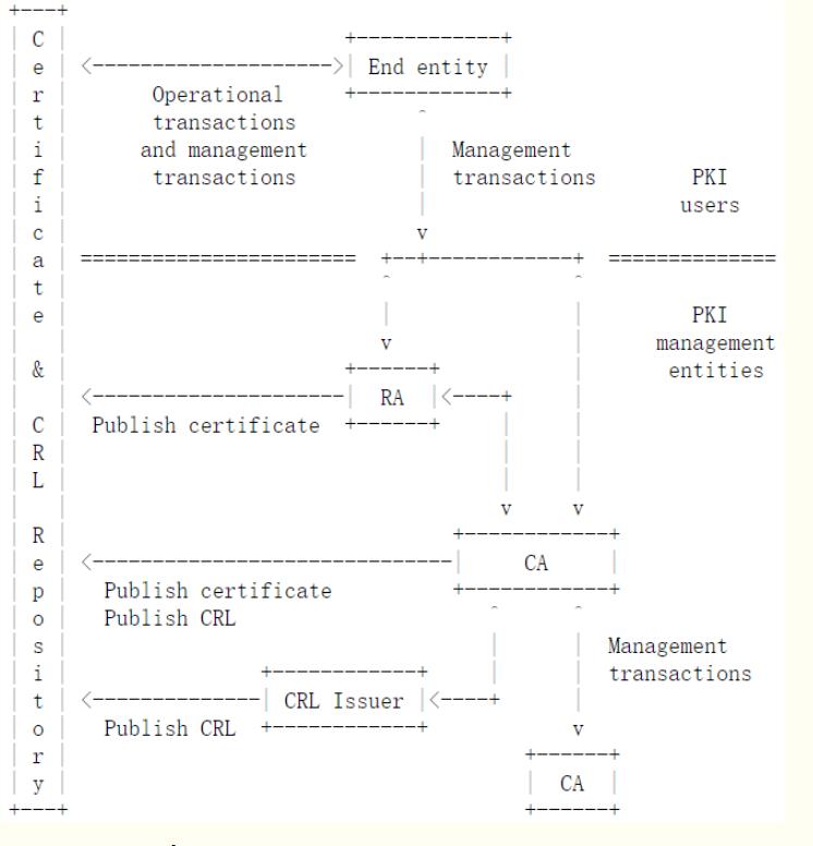 rfc 5280 X.509 PKI 解析