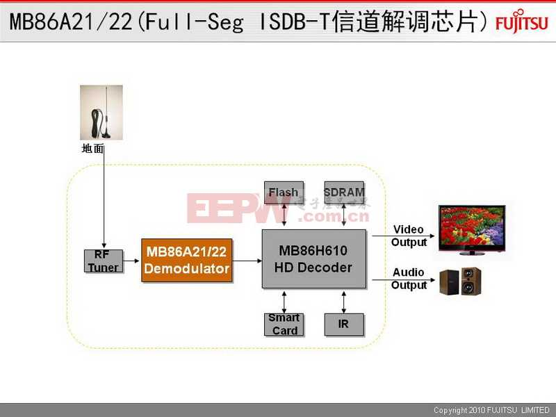 MB86A21/A22(Full-Seg ISDB-T信道解调)