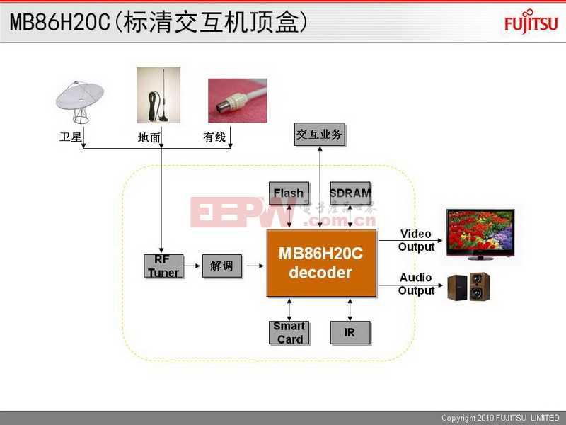 MB86H20C(标清交互机顶盒)