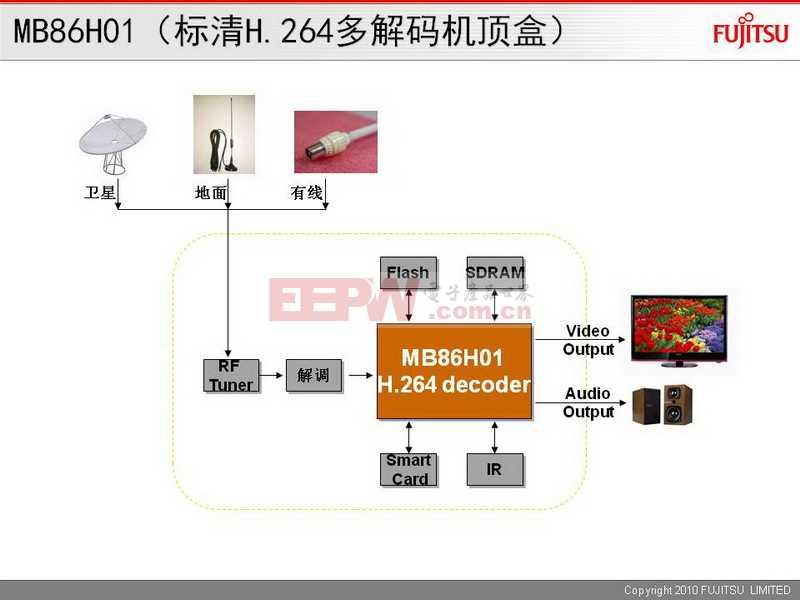 MB86H01(标清H.264多解码机顶盒)