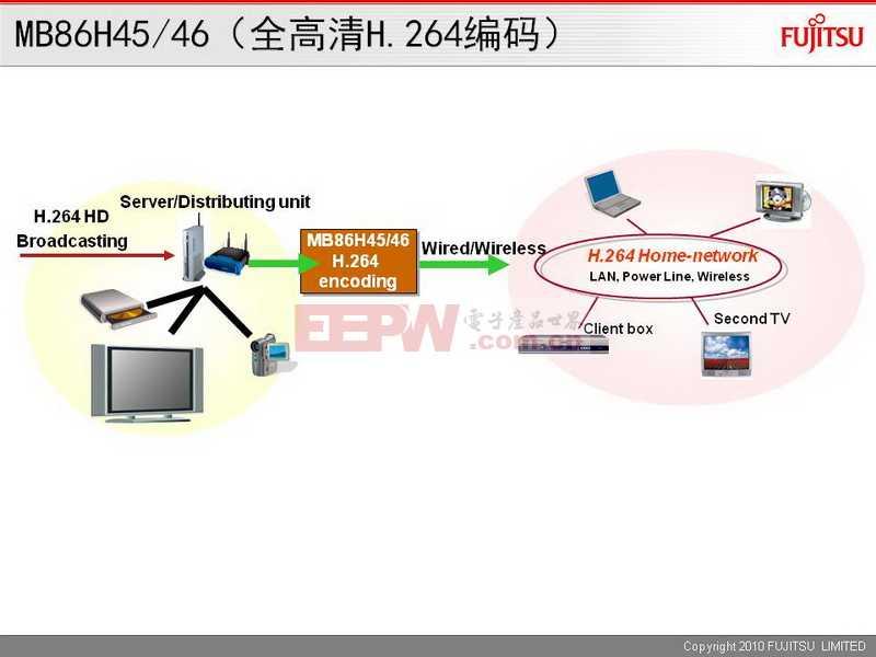 MB86H45/46(全高清H.264编码)
