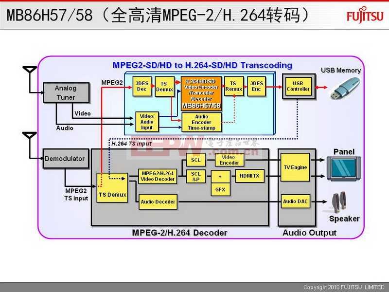 MB86H57/58(全高清MPEG-2/H.264转码)