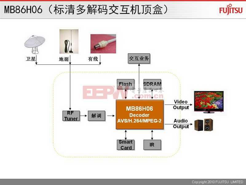MB86H06(标清多解码交互机顶盒)