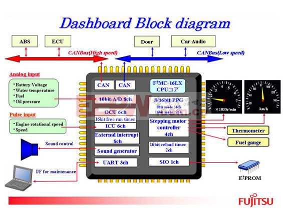 应用:车载系统-仪表盘