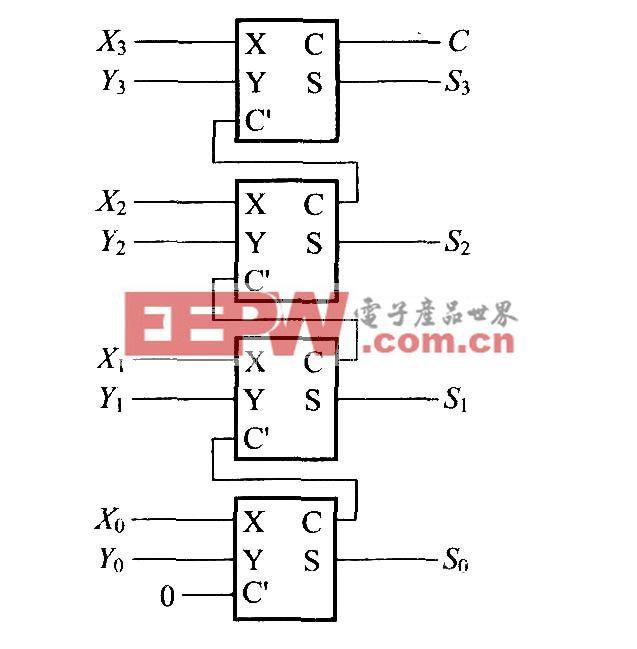 使用全加器的4位加法运算电路