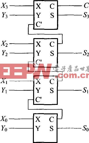 使用半加器和全加器的4位加法运算电路