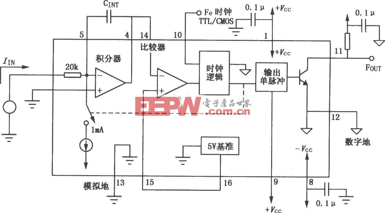 VFC100同步电压/频率转换器
