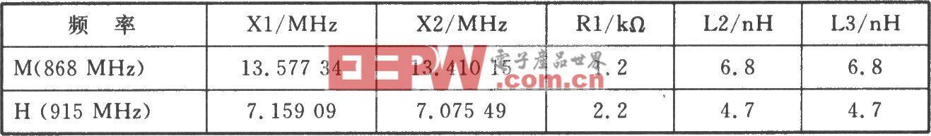 RF2512 FM/FSK 915/868/433 MHz发射器