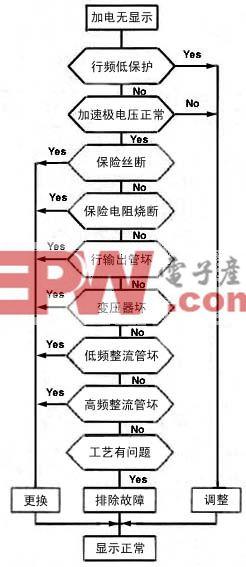 显示器维修流程框图