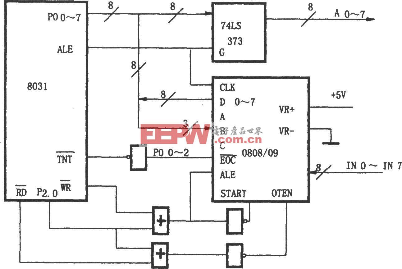 ADC0808/0809与8031的接口电路
