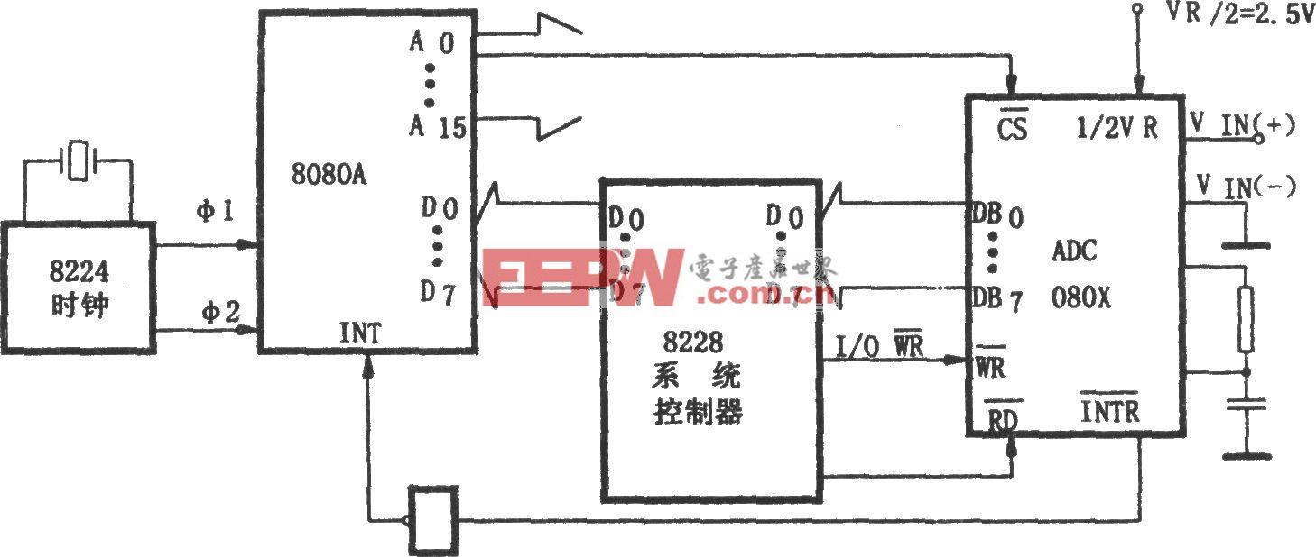 ADC0801~0805与微处理机的接口电路