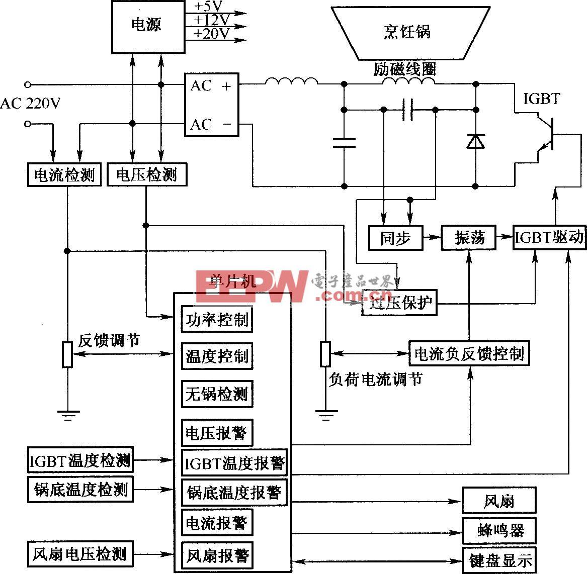 IGBT在电磁炉中应用的系统框图