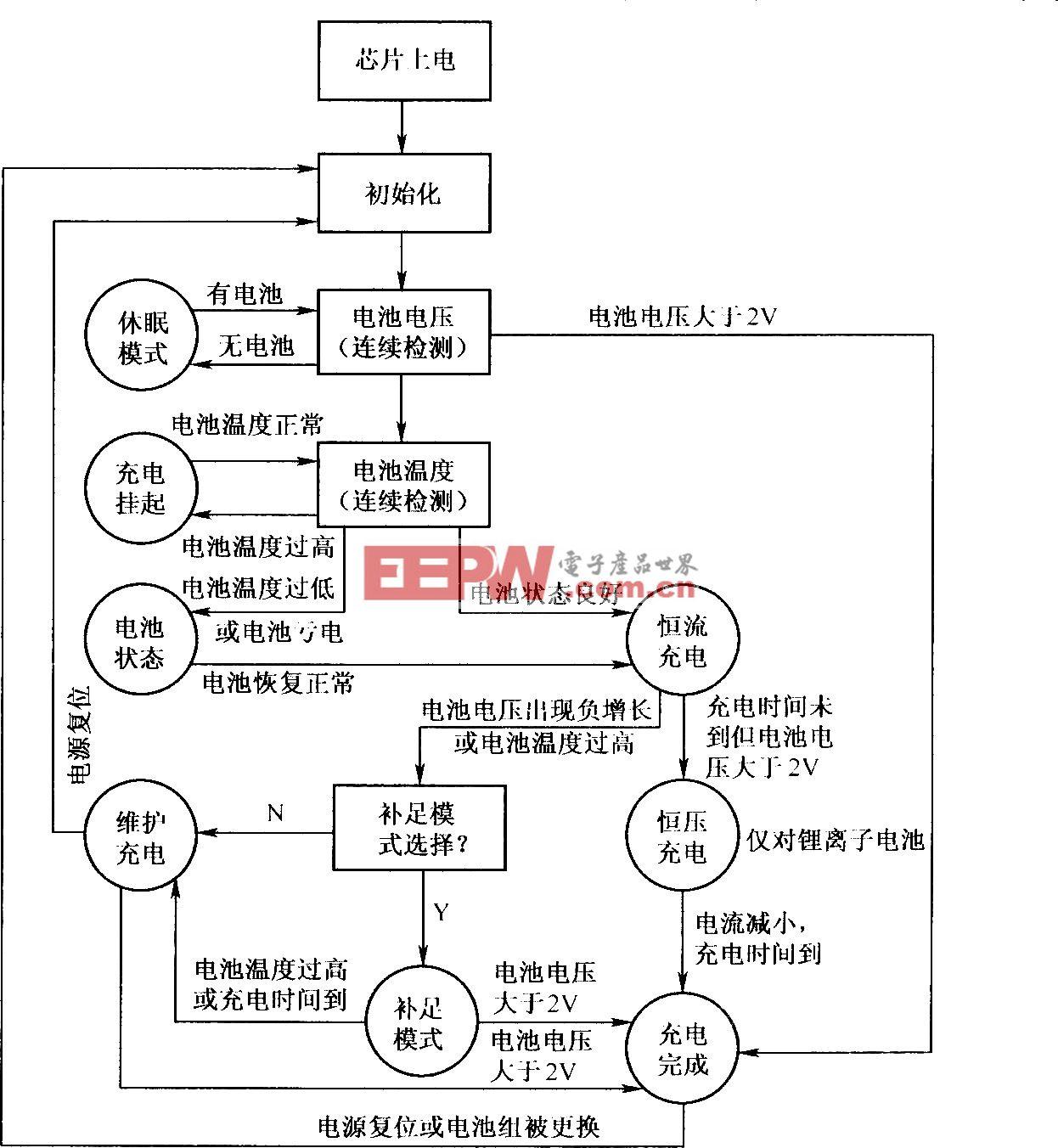 BQ2000充电管理流程图