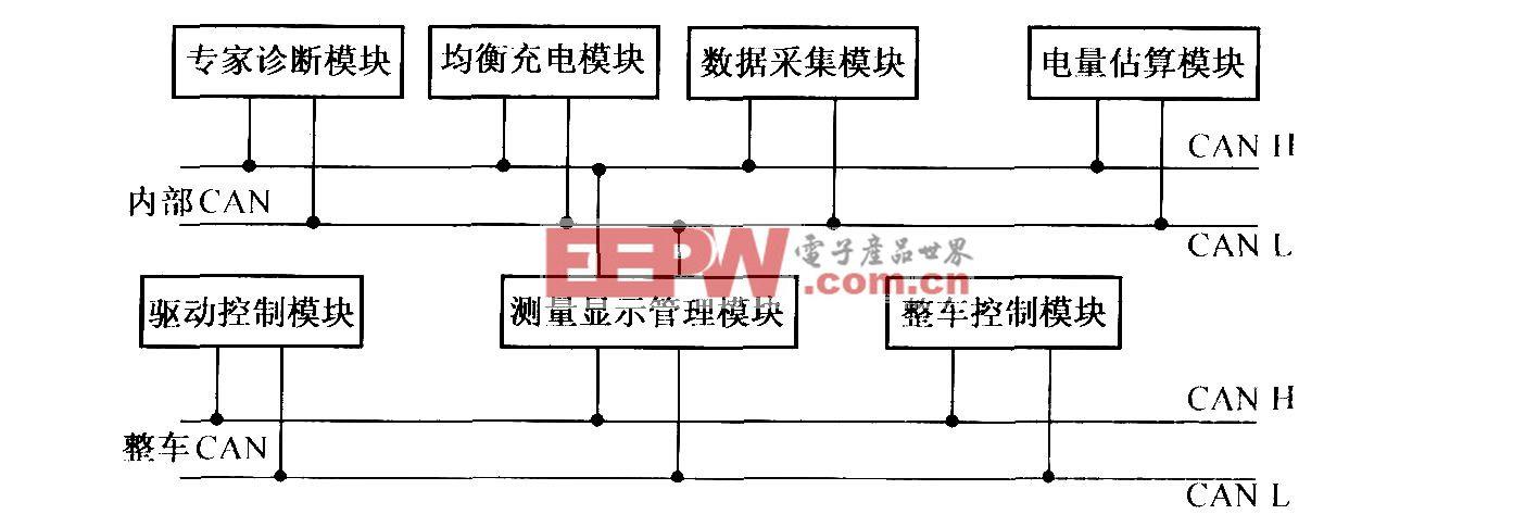 基于CAN总线的电池管理系统结构框图