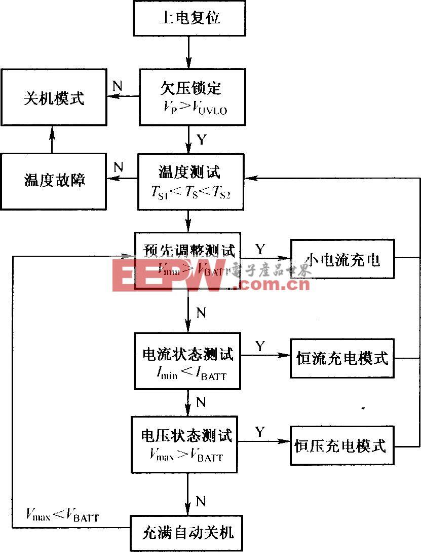 AAT3680的工作流程图