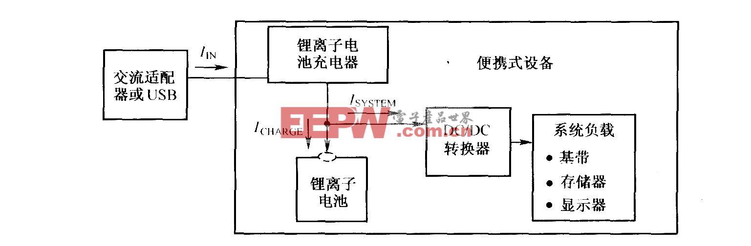 锂离子电池充电和系统负载加电示意图