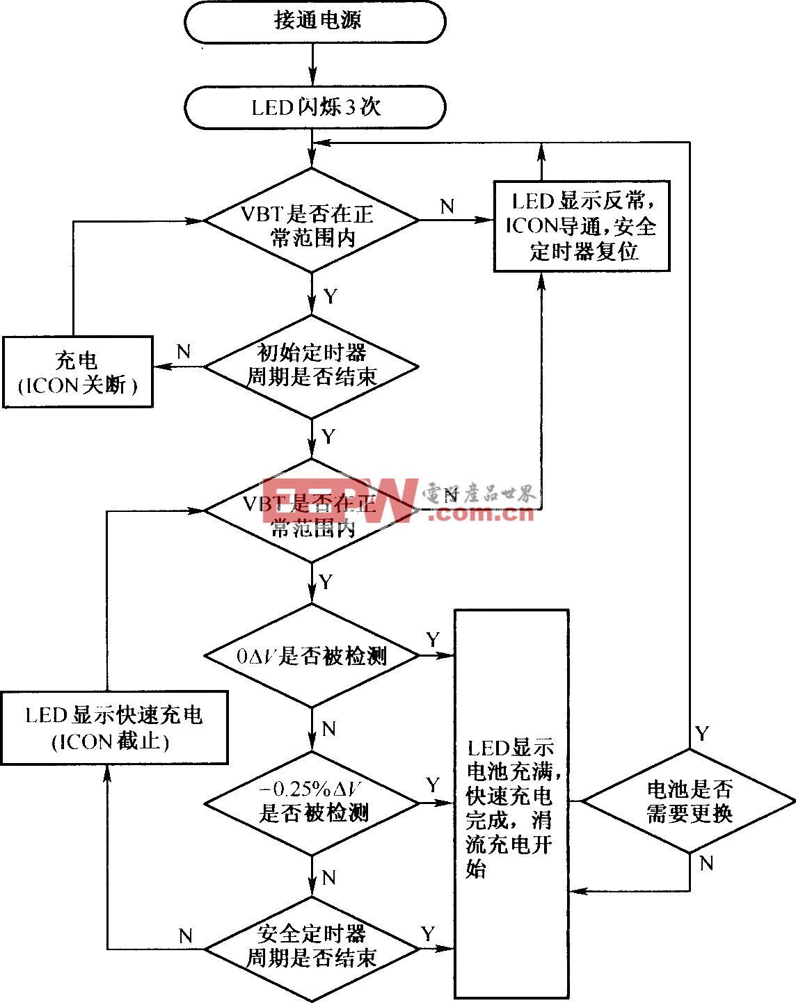 利用AIC1783的充电流程图