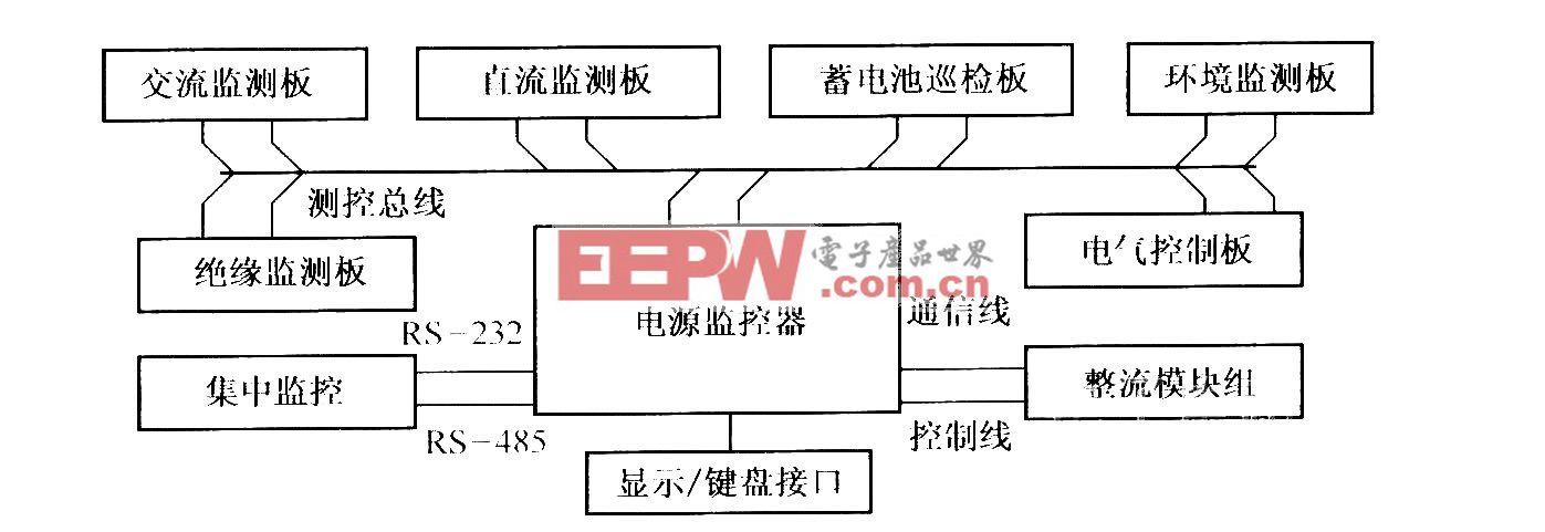 电源智能监控系统原理框图