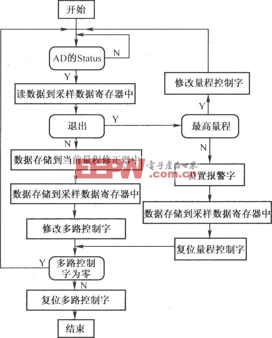 虚拟闽控密封铅酸蓄电池测试系统总体框图