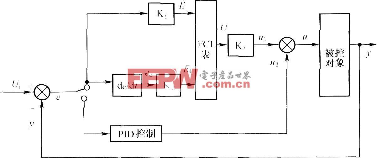 自动充放电系统混合型模糊PID控制器