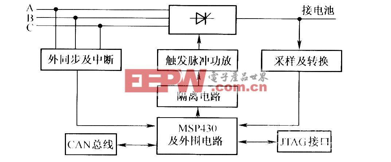 由MSP430单片机控制的充电系统,在阀控密封铅酸蓄电池充放电过程中,可实现恒流、恒压、涓流、充放电时间以及充放电终止电压等多种控制。整个充电系统分为执行单元、数据收集单元和控制单元三部分。
