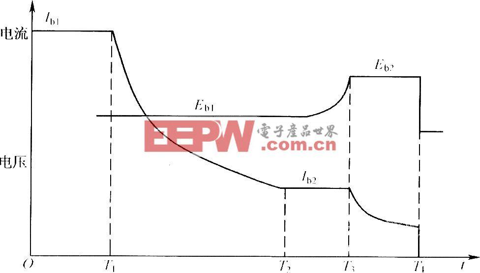 典型的阀控密封铅酸蓄电池充电过程曲线