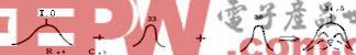 多级调谐放大器分析与调试方法
