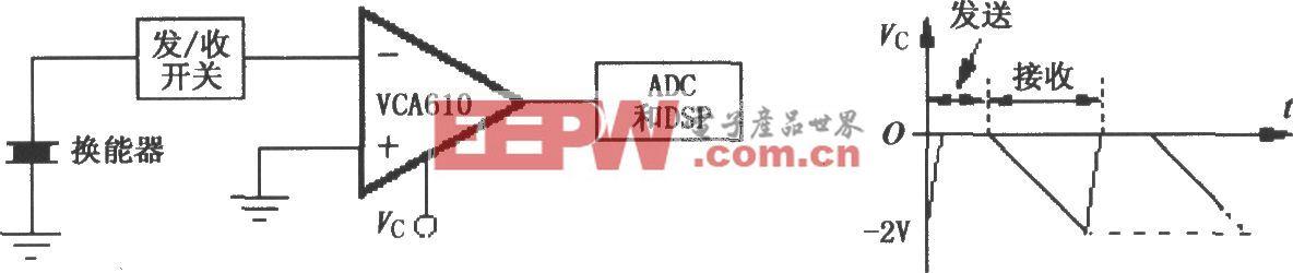 VCA610典型超声波应用电路