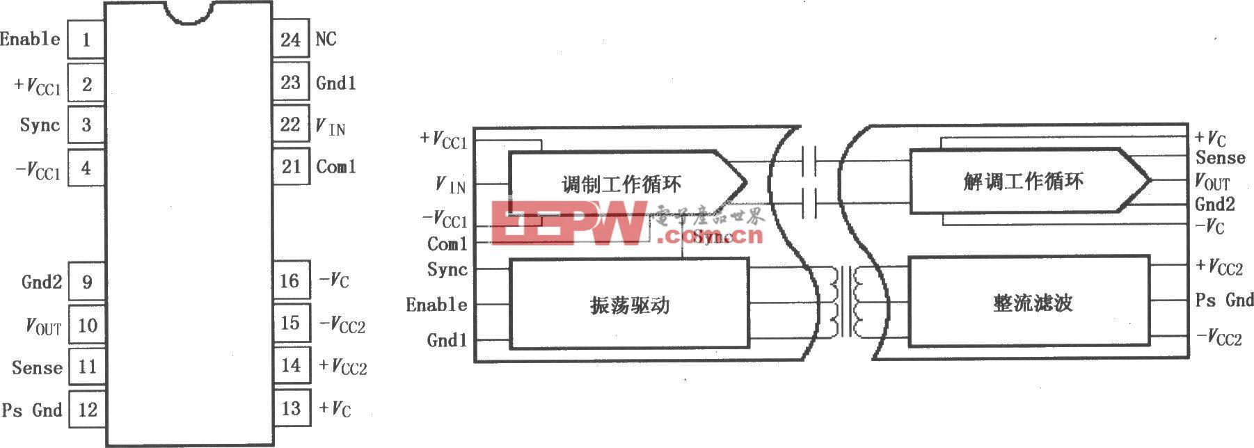 高压内部电源隔离放大器ISO113