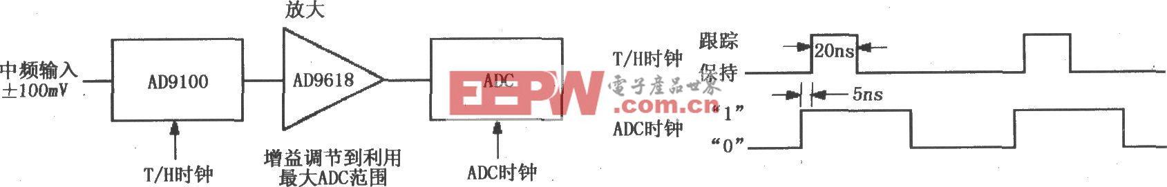 具有跟踪-保持的中频(IF)信号采集电路(AD9100/AD9618)