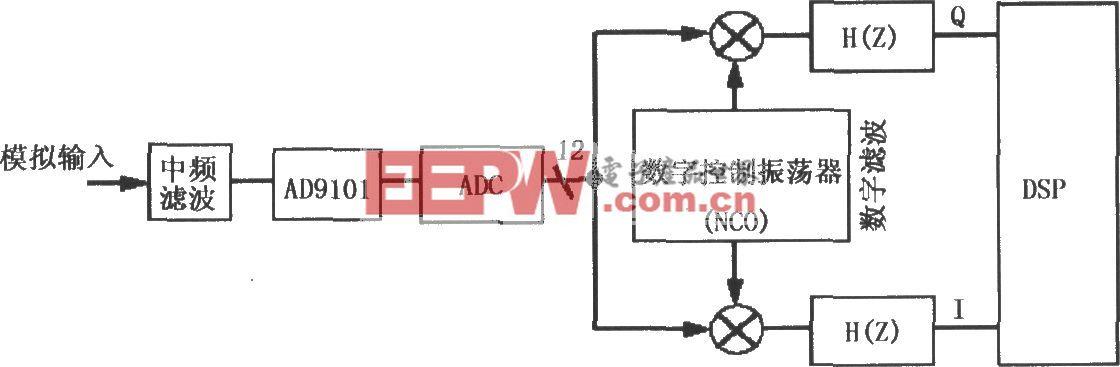 用AD9101直接将中频信号变换为数字信号的电路