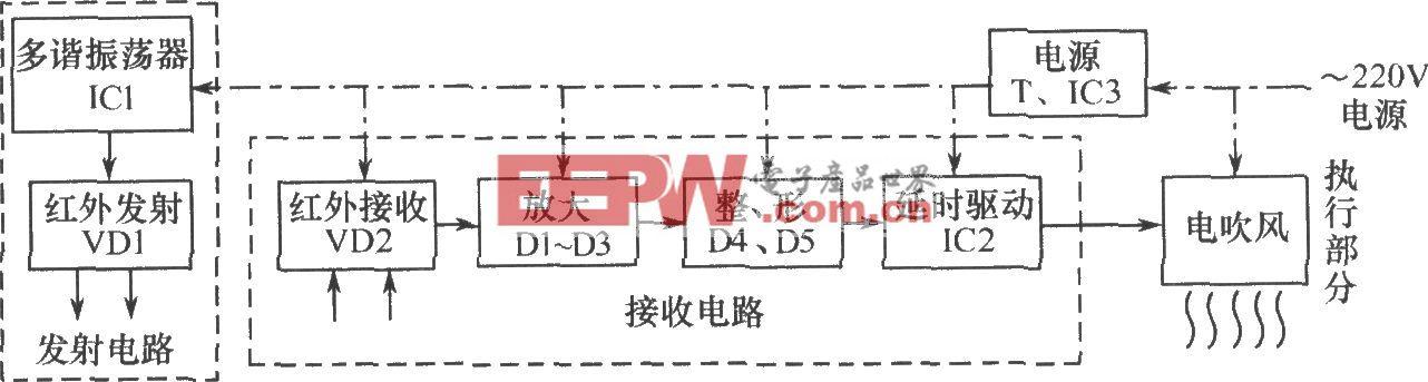 红外反射式自动干手器